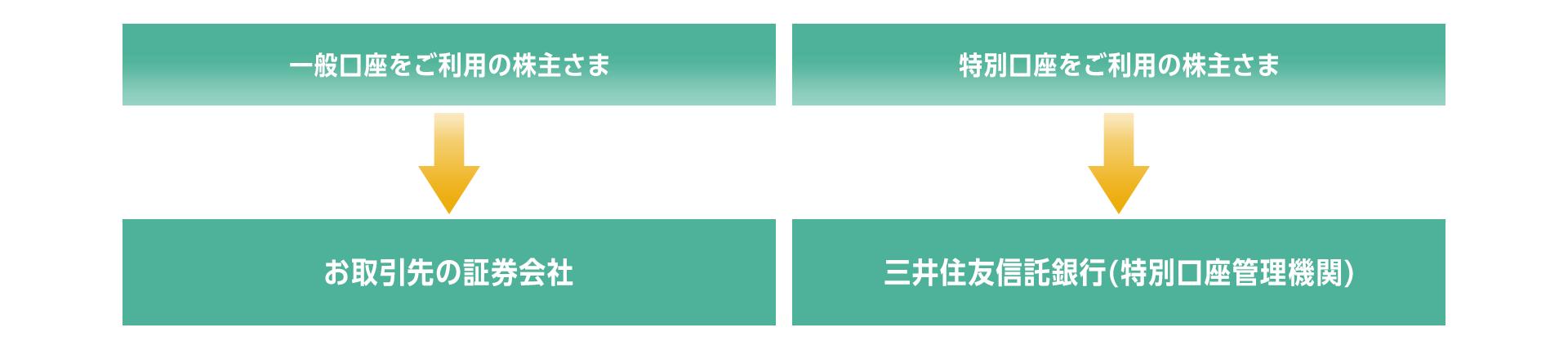 富士フイルム の 株価 診断